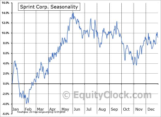 Sprint Corp. (NYSE:S) Seasonal Chart