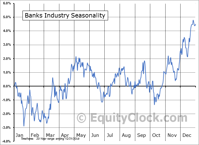 Banks Industry Seasonal Chart