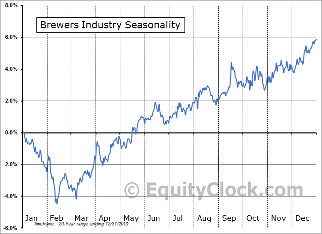 Brewers Industry Seasonal Chart
