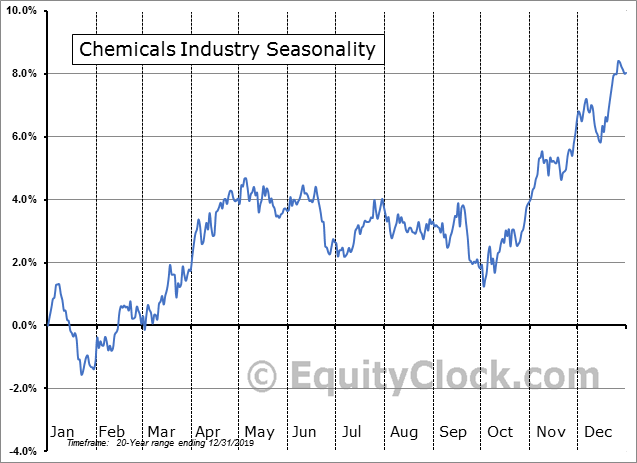 Chemicals Industry Seasonal Chart