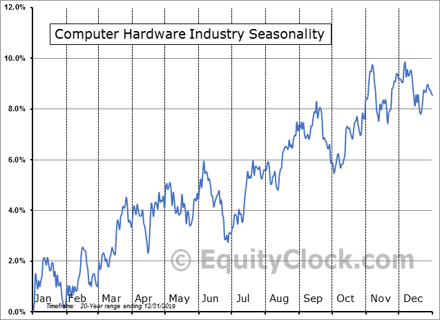 Computer Hardware Industry Seasonal Chart