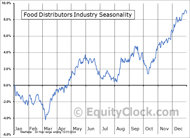Food Distributors Industry Seasonal Chart