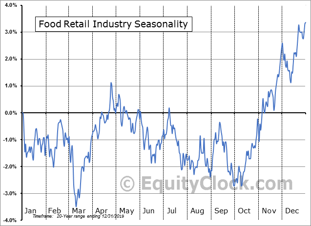 Food Retail Industry Seasonal Chart