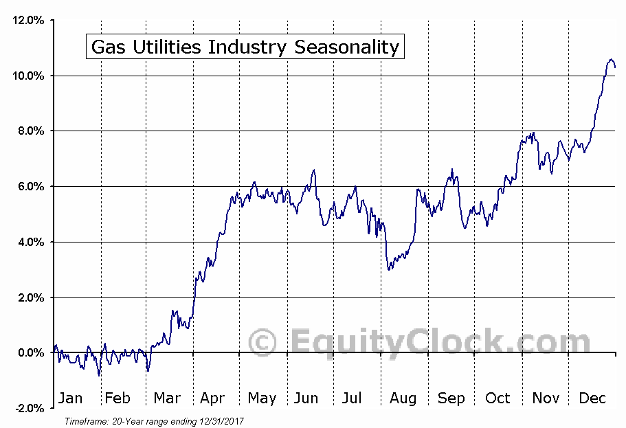 Gas Utilities Industry Seasonal Chart