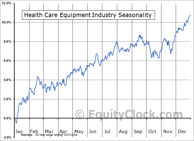 Health Care Equipment & Supplies Industry Seasonal Chart