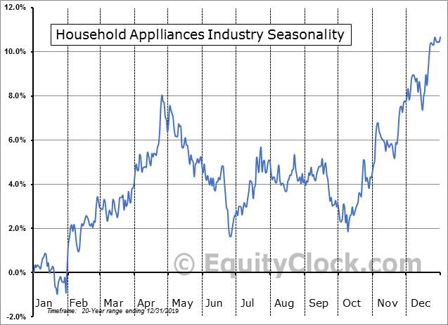 Household Appliances Industry Seasonal Chart
