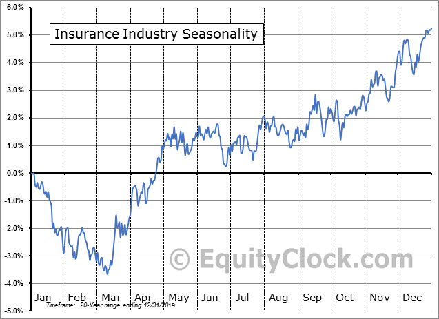 Insurance Industry Seasonal Chart