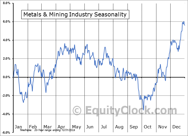 Metals & Mining Industry Seasonal Chart