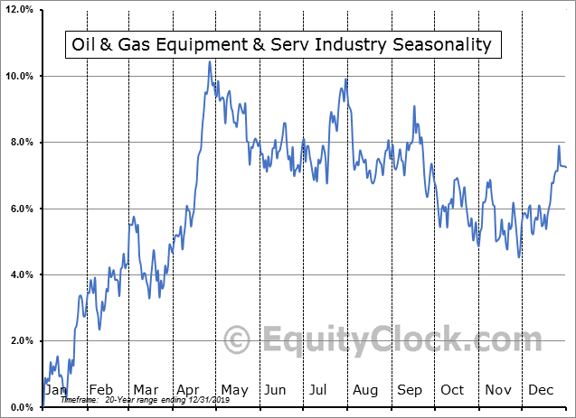 Oil & Gas Equipment Industry Seasonal Chart