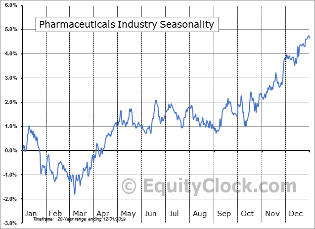 Pharmaceuticals Industry Seasonal Chart