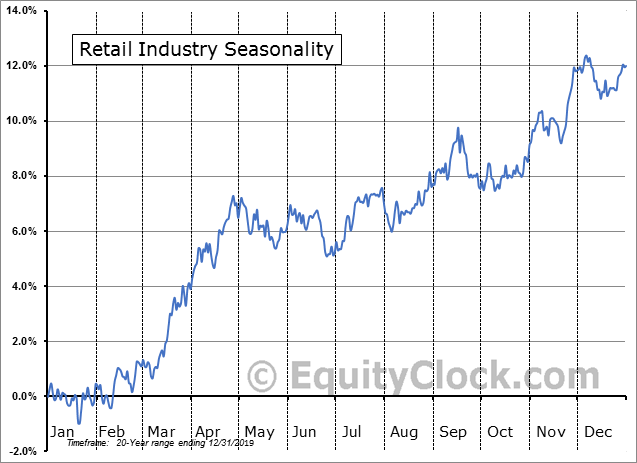 Retail Industry Seasonal Chart