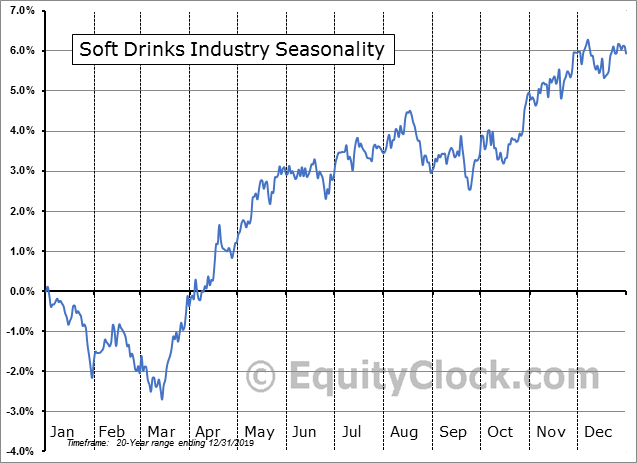 Soft Drinks Industry Seasonal Chart