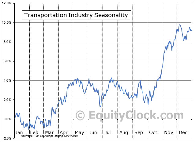 Transportation Industry Seasonal Chart