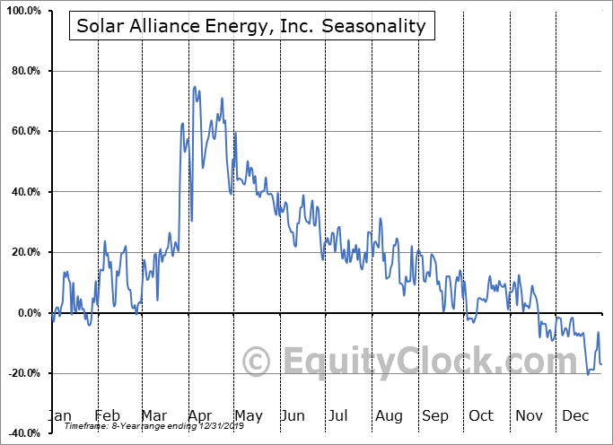 Solar Alliance Energy, Inc. (OTCMKT:SAENF) Seasonal Chart