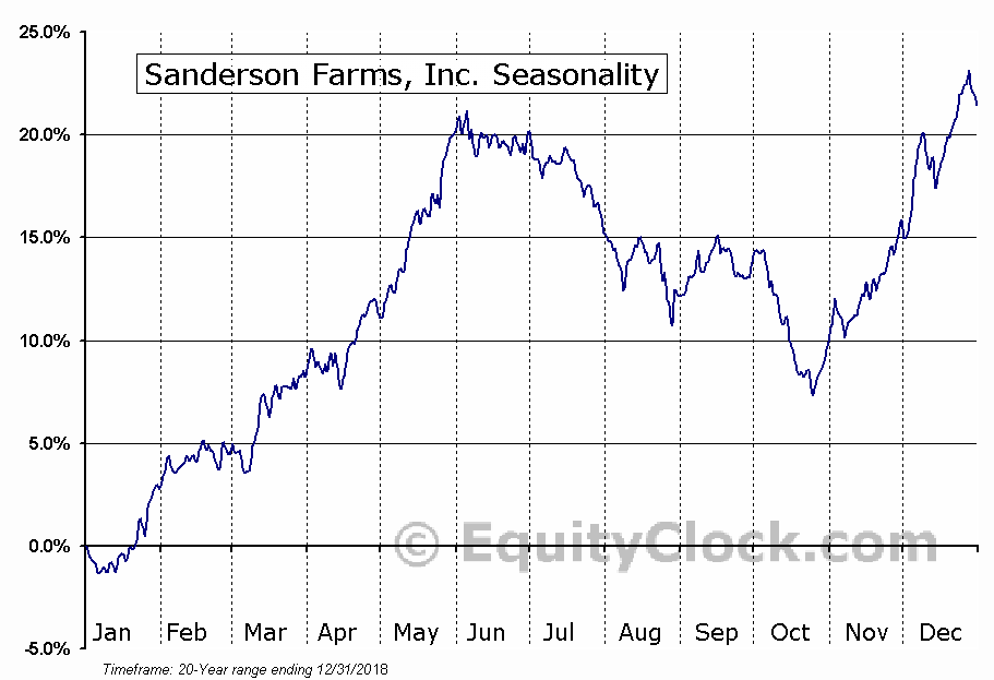 Sanderson Farms, Inc. (NASD:SAFM) Seasonal Chart