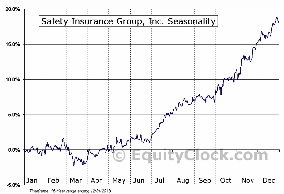 Safety Insurance Group, Inc. (NASD:SAFT) Seasonal Chart