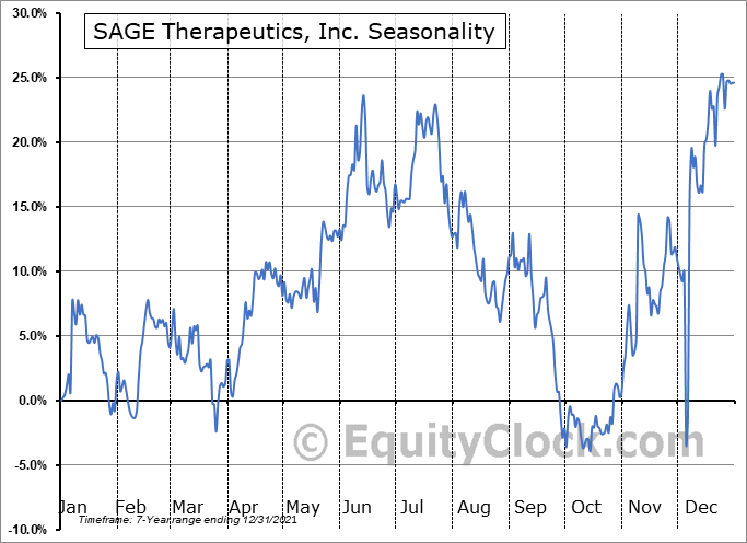 SAGE Therapeutics, Inc. (NASD:SAGE) Seasonal Chart