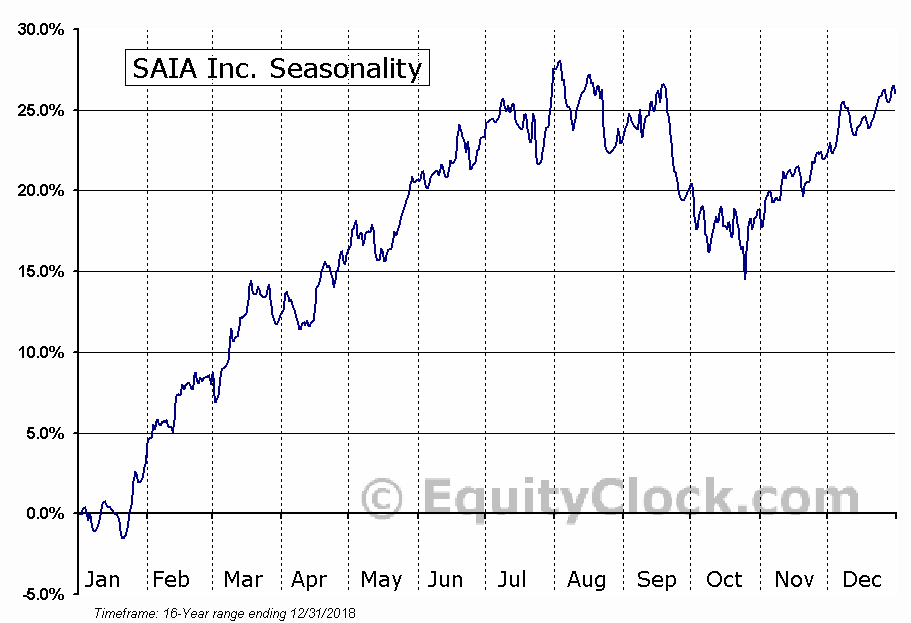 SAIA Inc. (NASD:SAIA) Seasonal Chart