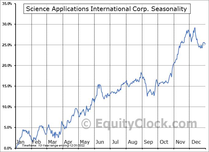 Science Applications International Corp. (NYSE:SAIC) Seasonal Chart