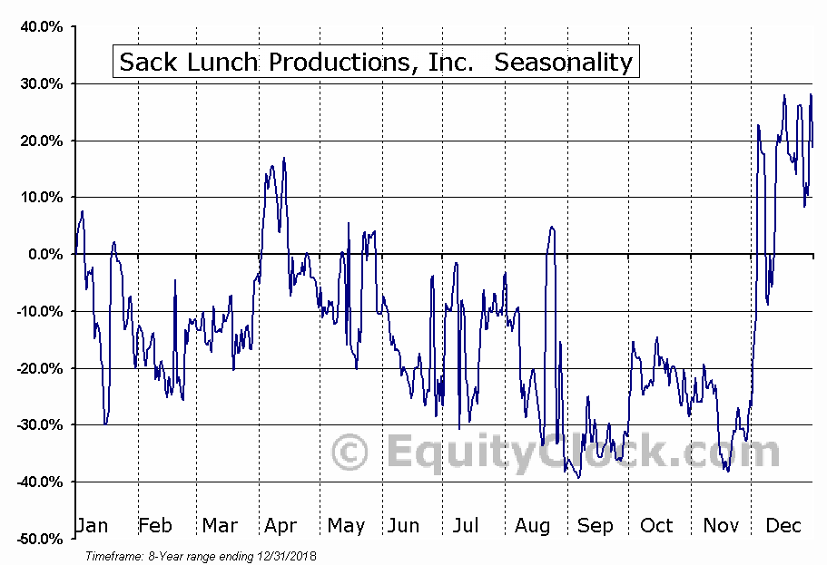 Sack Lunch Productions, Inc. (OTCMKT:SAKL) Seasonal Chart