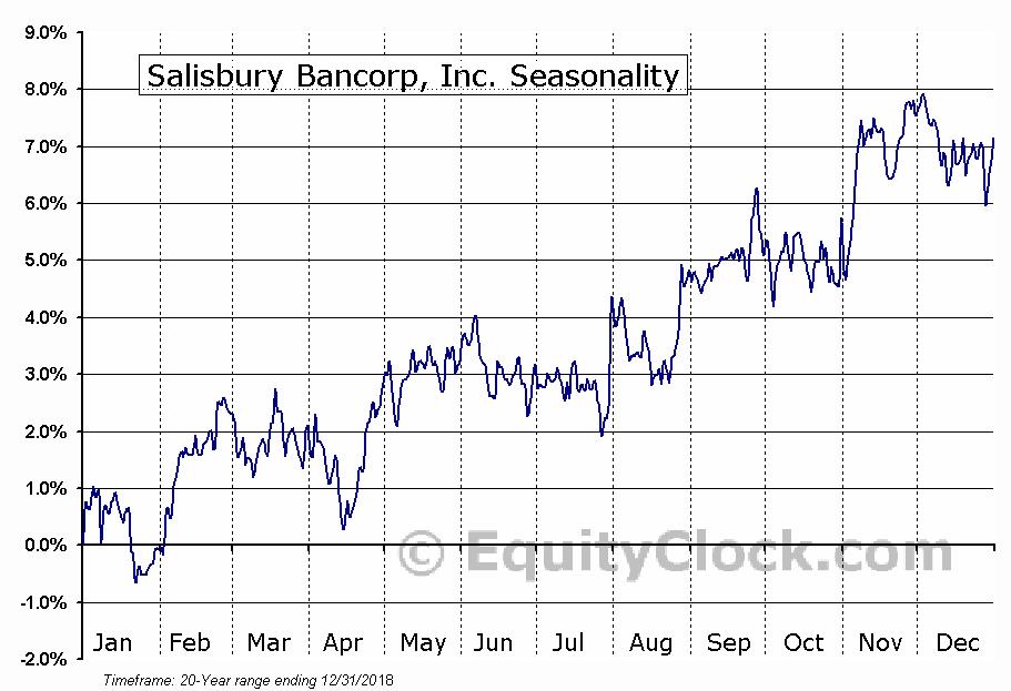 Salisbury Bancorp, Inc. (NASD:SAL) Seasonal Chart