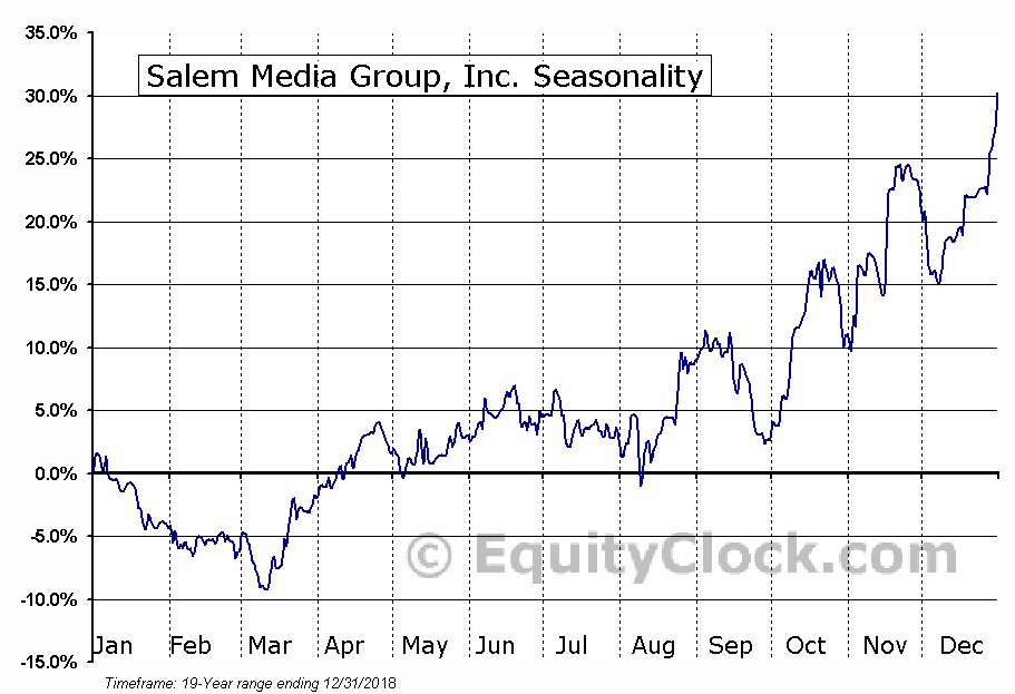 Salem Media Group, Inc. (NASD:SALM) Seasonal Chart