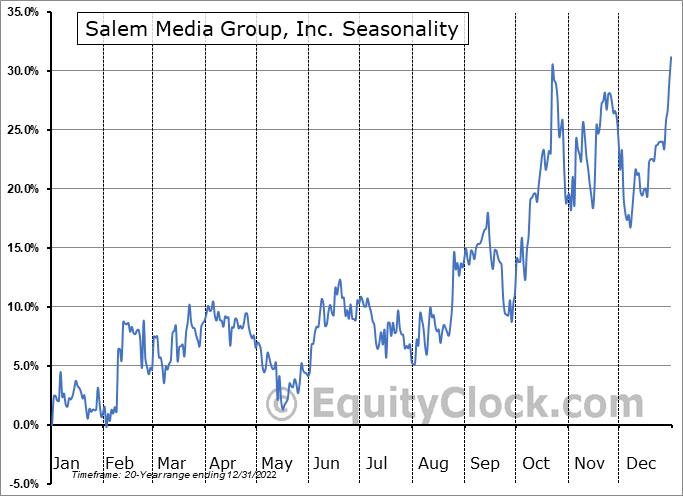 Salem Media Group, Inc. (NASD:SALM) Seasonal Chart