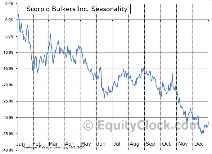 Scorpio Bulkers Inc. (NYSE:SALT) Seasonal Chart