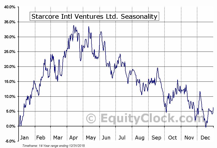 Starcore Intl Ventures Ltd. (TSE:SAM) Seasonal Chart
