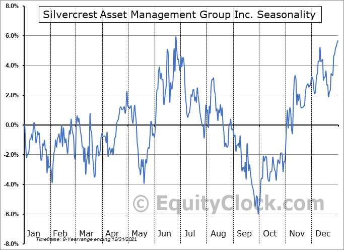 Silvercrest Asset Management Group Inc. (NASD:SAMG) Seasonal Chart