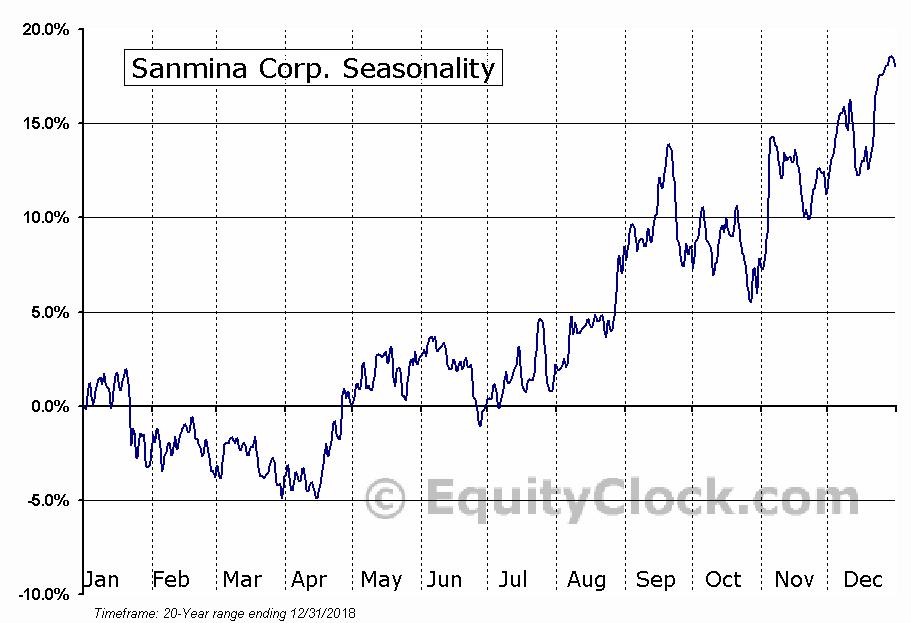 Sanmina Corp. (NASD:SANM) Seasonal Chart