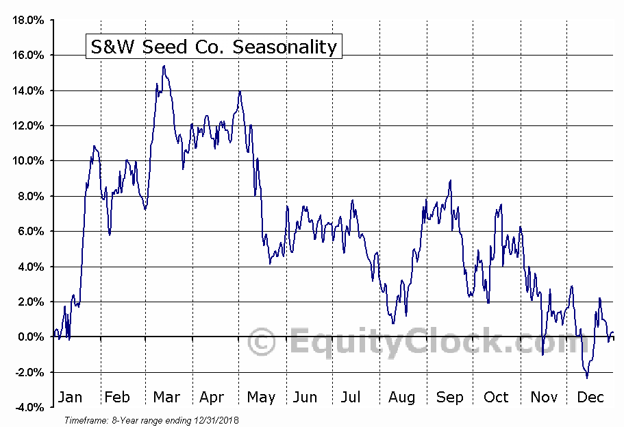 S&W Seed Co. (NASD:SANW) Seasonal Chart