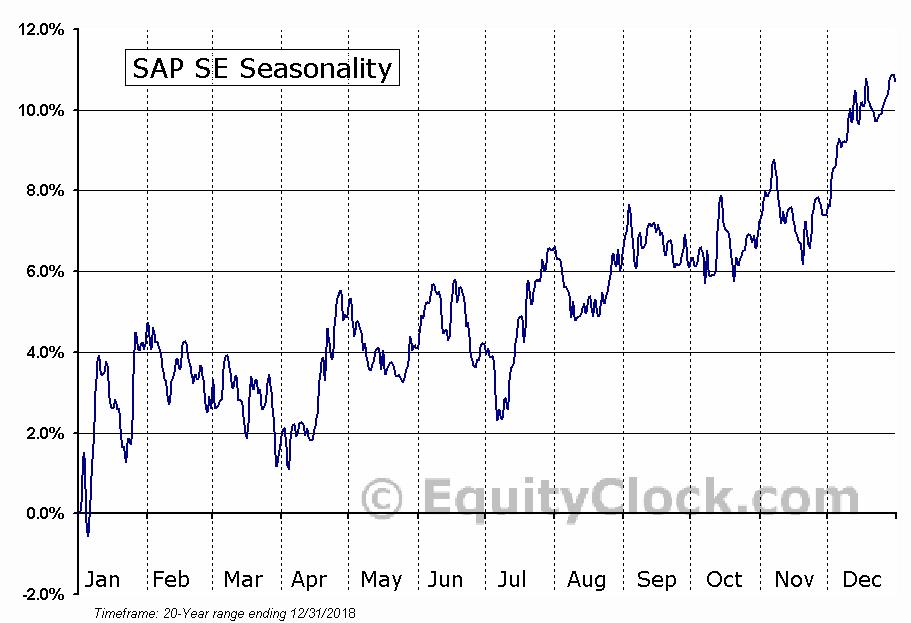 SAP SE (NYSE:SAP) Seasonal Chart