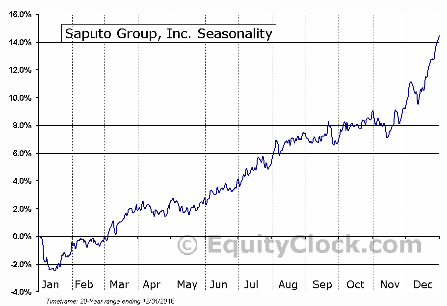 Saputo Group, Inc. (TSE:SAP.TO) Seasonal Chart