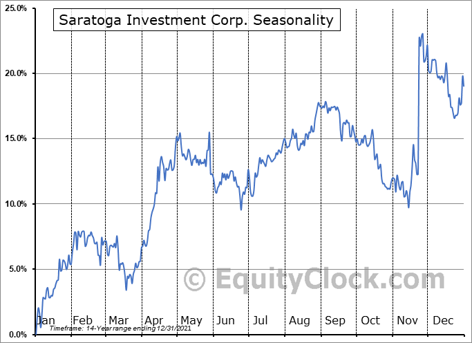 Saratoga Investment Corp. (NYSE:SAR) Seasonal Chart