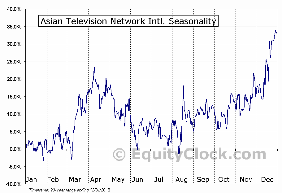 Asian Television Network Intl. (TSXV:SAT.V) Seasonal Chart
