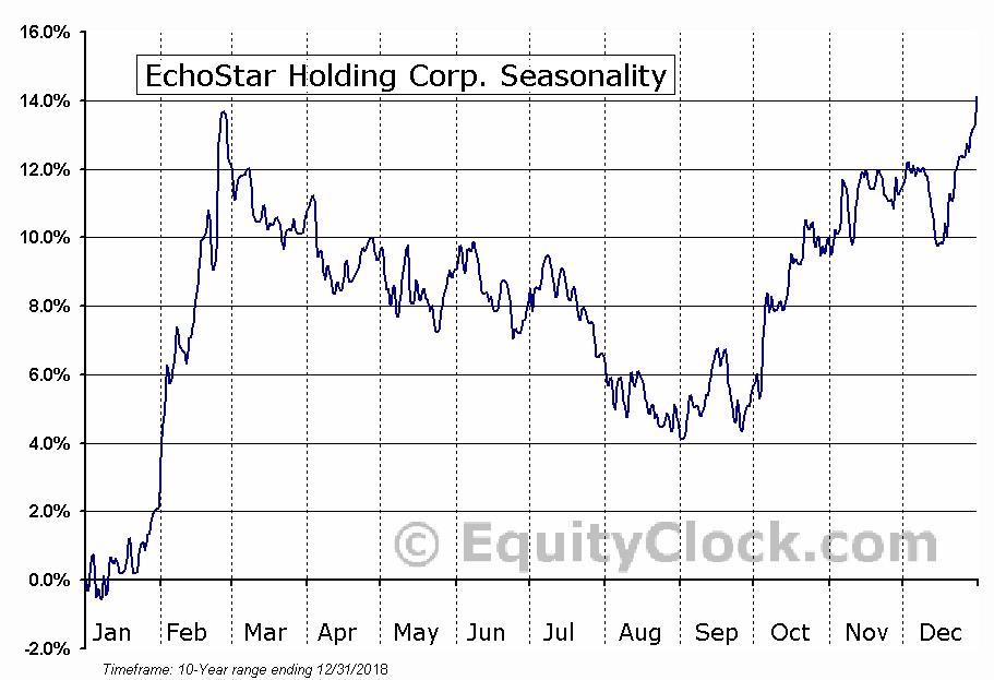 EchoStar Holding Corp. (NASD:SATS) Seasonal Chart