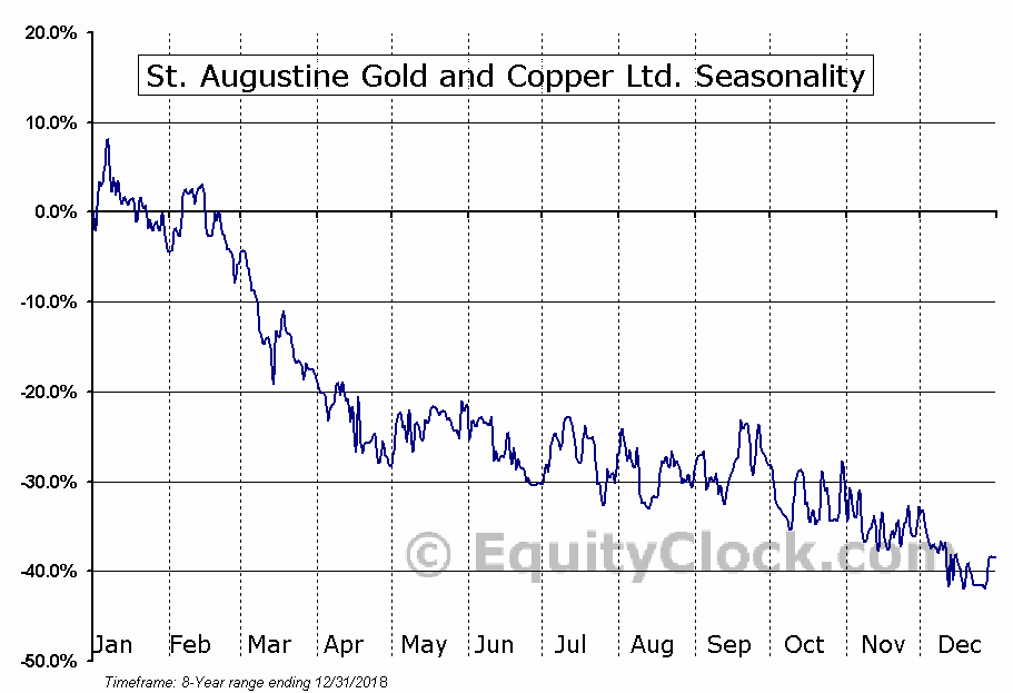 St. Augustine Gold and Copper Ltd. (TSE:SAU.TO) Seasonal Chart