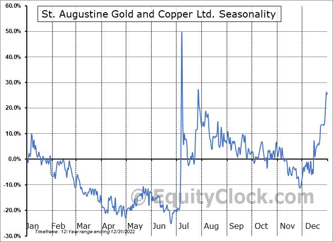 St. Augustine Gold and Copper Ltd. (TSE:SAU.TO) Seasonal Chart