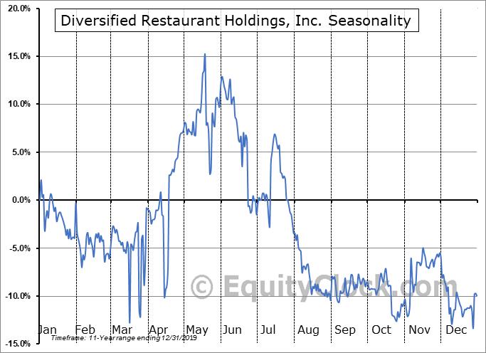 Diversified Restaurant Holdings, Inc. (NASD:SAUC) Seasonal Chart