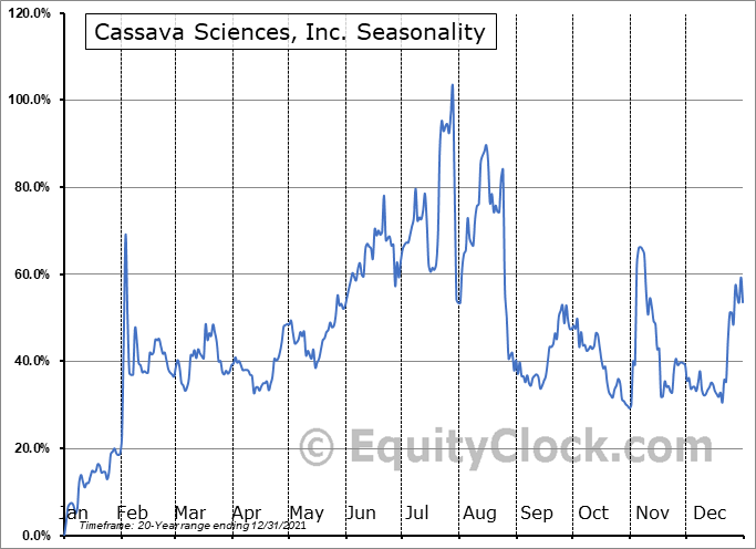 Cassava Sciences, Inc. (NASD:SAVA) Seasonal Chart