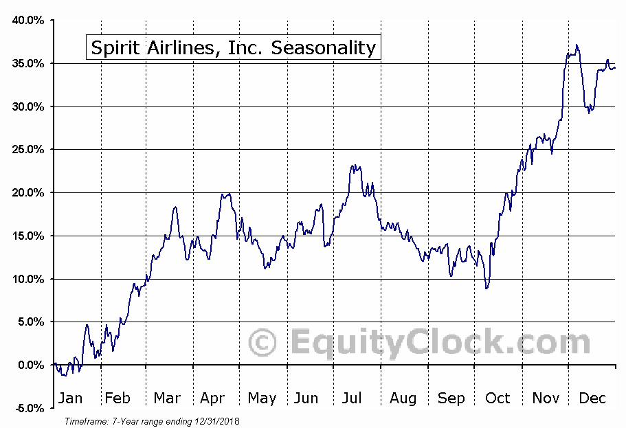 Spirit Airlines, Inc. (NYSE:SAVE) Seasonal Chart