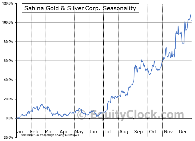 Sabina Silver Corp. (TSE:SBB.TO) Seasonal Chart