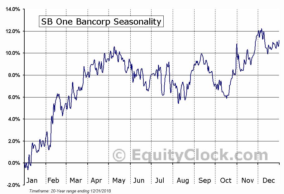 SB One Bancorp (NASD:SBBX) Seasonal Chart