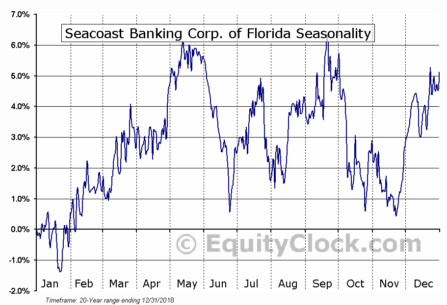 Seacoast Banking Corp. of Florida (NASD:SBCF) Seasonal Chart