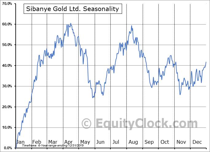 Sibanye Gold Ltd. (NYSE:SBGL) Seasonal Chart