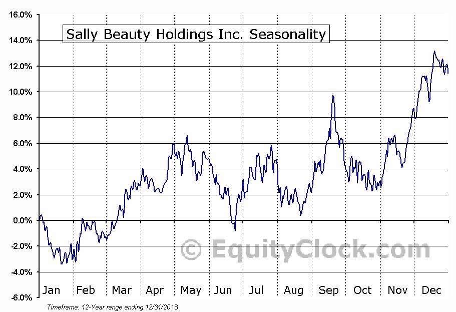 Sally Beauty Holdings Inc. (NYSE:SBH) Seasonal Chart