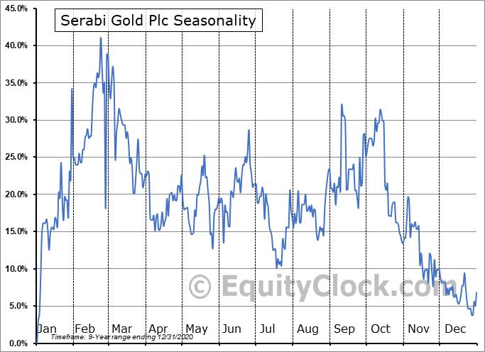 Serabi Gold Plc (TSE:SBI.TO) Seasonal Chart