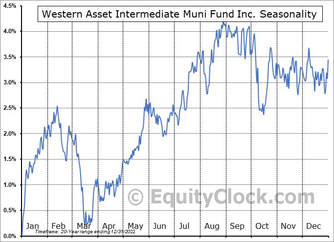 Western Asset Intermediate Muni Fund Inc. (NYSE:SBI) Seasonal Chart