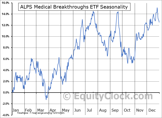 ALPS Medical Breakthroughs ETF (AMEX:SBIO) Seasonal Chart